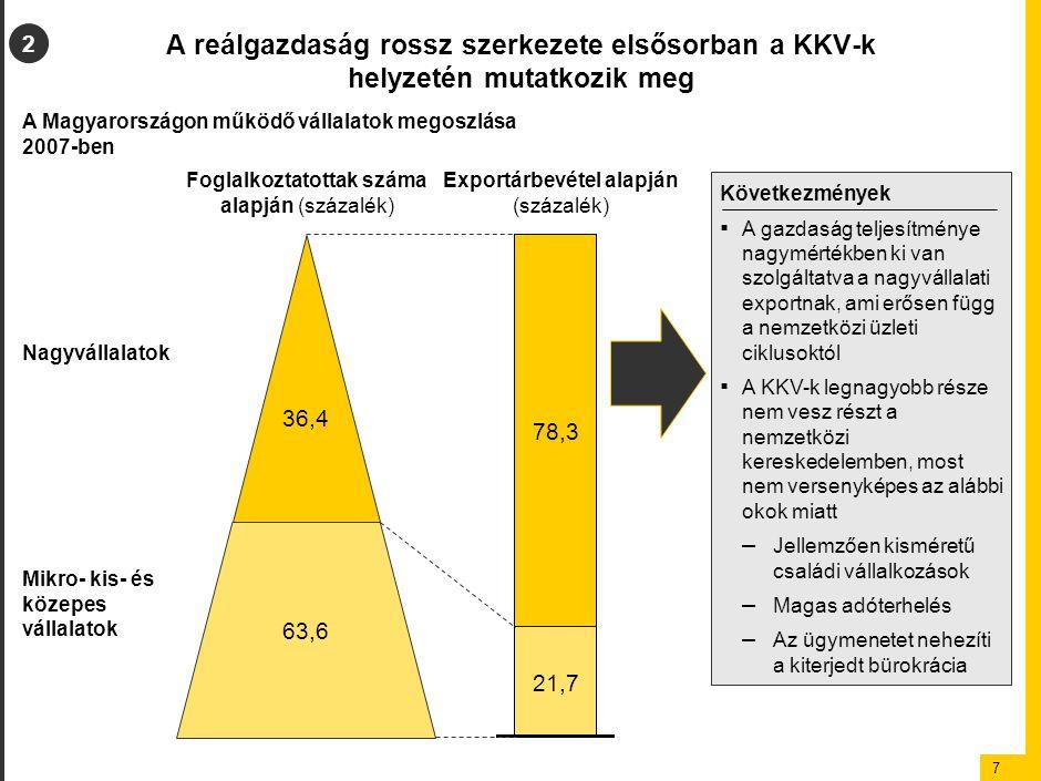 7 A reálgazdaság rossz szerkezete elsősorban a KKV-k helyzetén mutatkozik meg 2 Következmények ▪ A gazdaság teljesítménye nagymértékben ki van szolgál