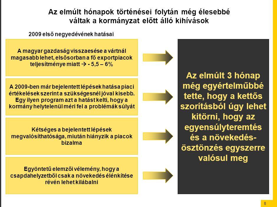 8 Az elmúlt hónapok történései folytán még élesebbé váltak a kormányzat előtt álló kihívások Az elmúlt 3 hónap még egyértelműbbé tette, hogy a kettős szorításból úgy lehet kitörni, hogy az egyensúlyteremtés és a növekedés- ösztönzés egyszerre valósul meg 2009 első negyedévének hatásai A magyar gazdaság visszaesése a vártnál magasabb lehet, elsősorban a fő exportpiacok teljesítménye miatt  - 5,5 – 6% A 2009-ben már bejelentett lépések hatása piaci értékelések szerint a szükségesnél jóval kisebb.