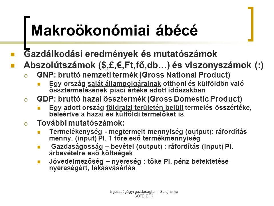 Egészségügyi gazdaságtan - Garaj Erika SOTE EFK Makroökonómiai ábécé  Gazdálkodási eredmények és mutatószámok  Abszolútszámok ($,£,€,Ft,fő,db…) és viszonyszámok (:)  GNP: bruttó nemzeti termék (Gross National Product)  Egy ország saját állampolgárainak otthoni és külföldön való össztermelésének piaci értéke adott időszakban  GDP: bruttó hazai össztermék (Gross Domestic Product)  Egy adott ország földrajzi területén belüli termelés összértéke, beleértve a hazai és külföldi termelőket is  További mutatószámok:  Termelékenység - megtermelt mennyiség (output): ráfordítás menny.