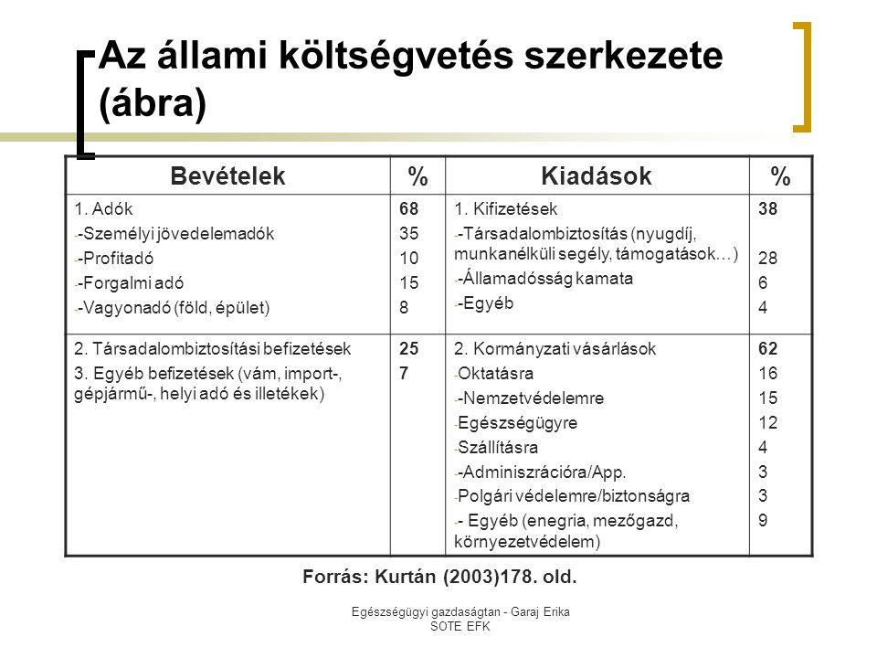 Egészségügyi gazdaságtan - Garaj Erika SOTE EFK Az állami költségvetés szerkezete (ábra) Bevételek%Kiadások% 1. Adók - -Személyi jövedelemadók - -Prof
