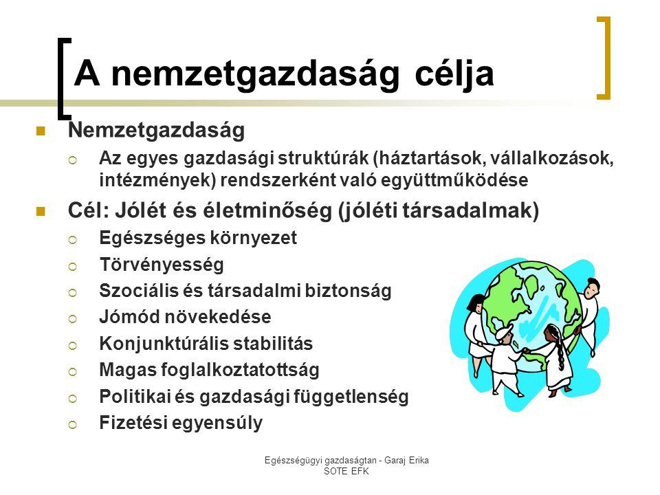 Egészségügyi gazdaságtan - Garaj Erika SOTE EFK A nemzetgazdaság célja  Nemzetgazdaság  Az egyes gazdasági struktúrák (háztartások, vállalkozások, intézmények) rendszerként való együttműködése  Cél: Jólét és életminőség (jóléti társadalmak)  Egészséges környezet  Törvényesség  Szociális és társadalmi biztonság  Jómód növekedése  Konjunktúrális stabilitás  Magas foglalkoztatottság  Politikai és gazdasági függetlenség  Fizetési egyensúly