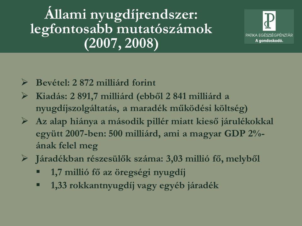 Állami nyugdíjrendszer: legfontosabb mutatószámok (2007, 2008)  Bevétel: 2 872 milliárd forint  Kiadás: 2 891,7 milliárd (ebből 2 841 milliárd a nyu