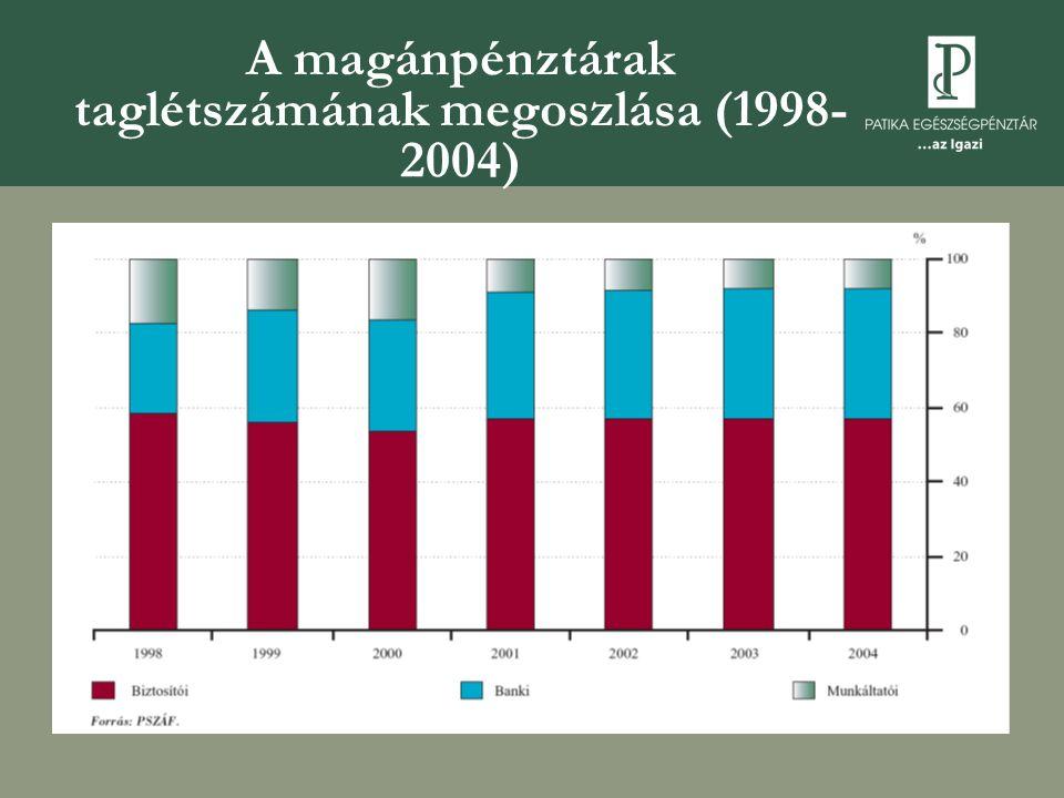 A magánpénztárak taglétszámának megoszlása (1998- 2004)