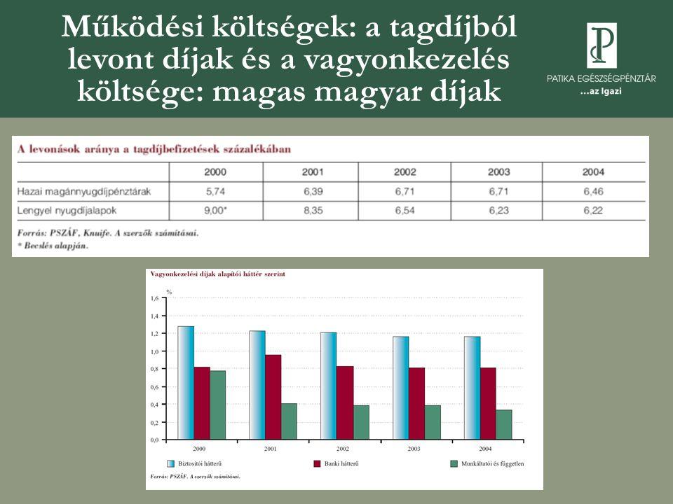 Működési költségek: a tagdíjból levont díjak és a vagyonkezelés költsége: magas magyar díjak