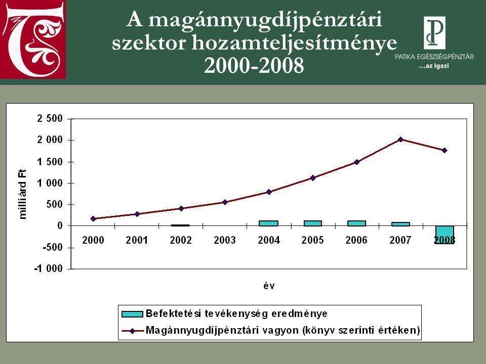 A magánnyugdíjpénztári szektor hozamteljesítménye 2000-2008