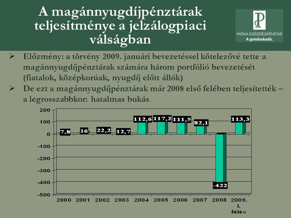  Előzmény: a törvény 2009. januári bevezetéssel kötelezővé tette a magánnyugdíjpénztárak számára három portfólió bevezetését (fiatalok, középkorúak,