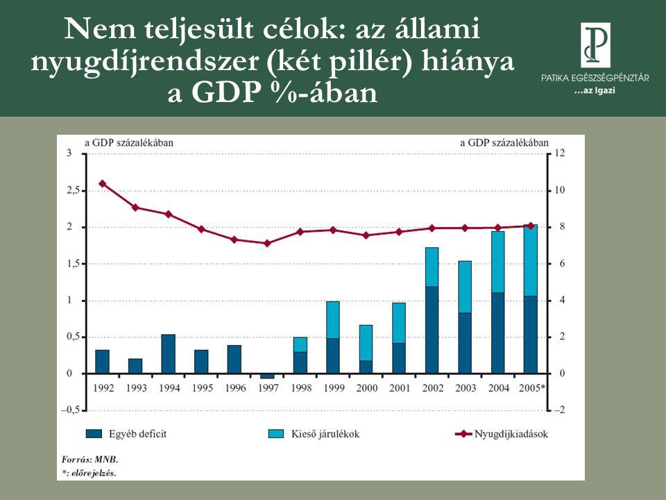 Nem teljesült célok: az állami nyugdíjrendszer (két pillér) hiánya a GDP %-ában