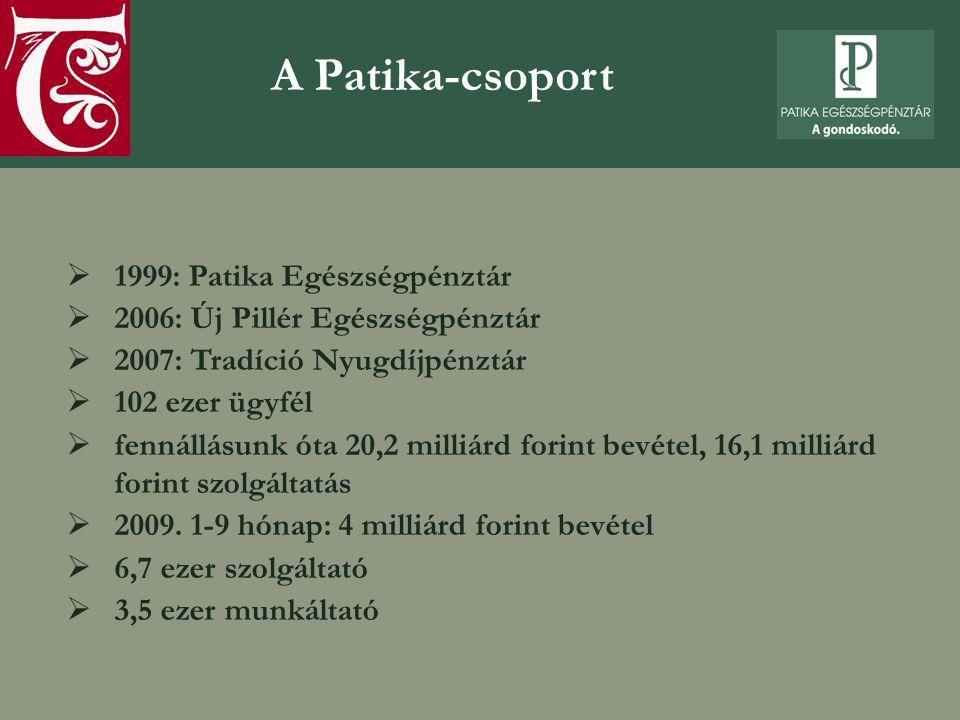 A Patika-csoport  1999: Patika Egészségpénztár  2006: Új Pillér Egészségpénztár  2007: Tradíció Nyugdíjpénztár  102 ezer ügyfél  fennállásunk óta