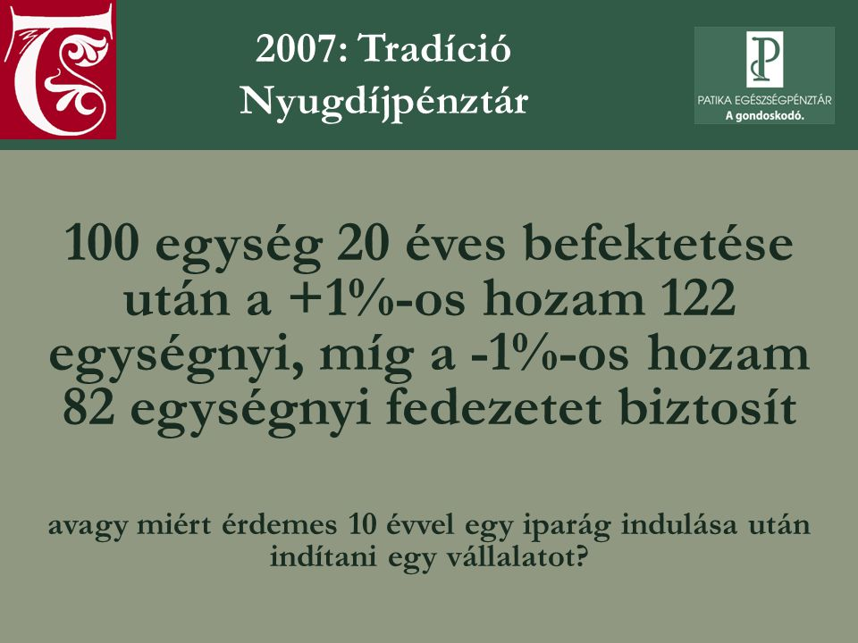 100 egység 20 éves befektetése után a +1%-os hozam 122 egységnyi, míg a -1%-os hozam 82 egységnyi fedezetet biztosít avagy miért érdemes 10 évvel egy