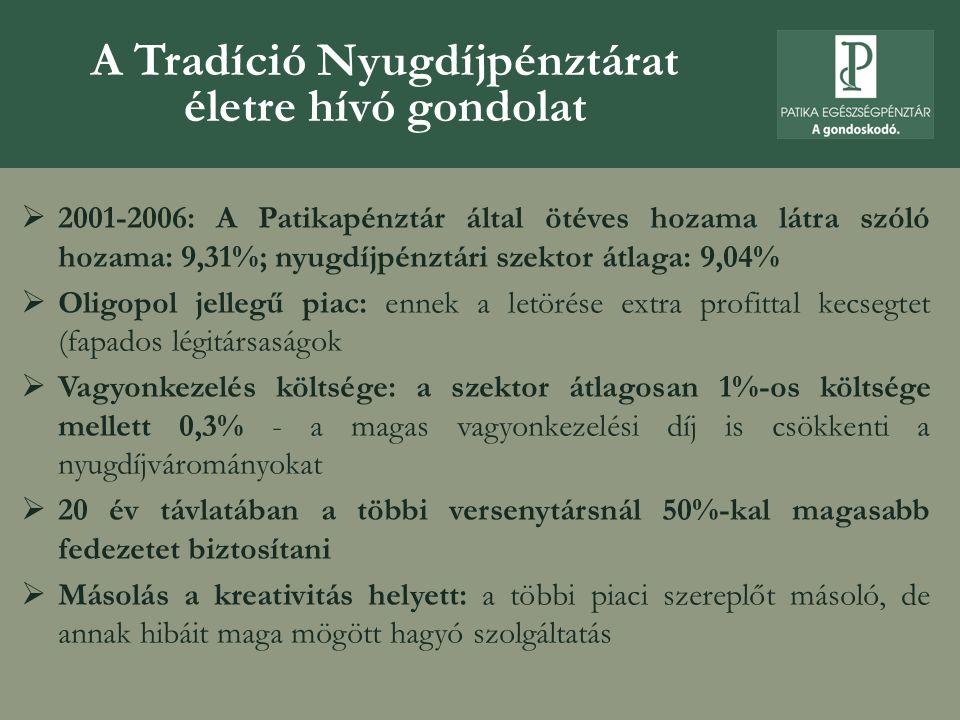 A Tradíció Nyugdíjpénztárat életre hívó gondolat  2001-2006: A Patikapénztár által ötéves hozama látra szóló hozama: 9,31%; nyugdíjpénztári szektor á