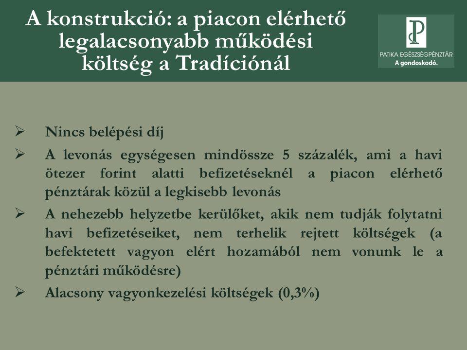 A konstrukció: a piacon elérhető legalacsonyabb működési költség a Tradíciónál  Nincs belépési díj  A levonás egységesen mindössze 5 százalék, ami a
