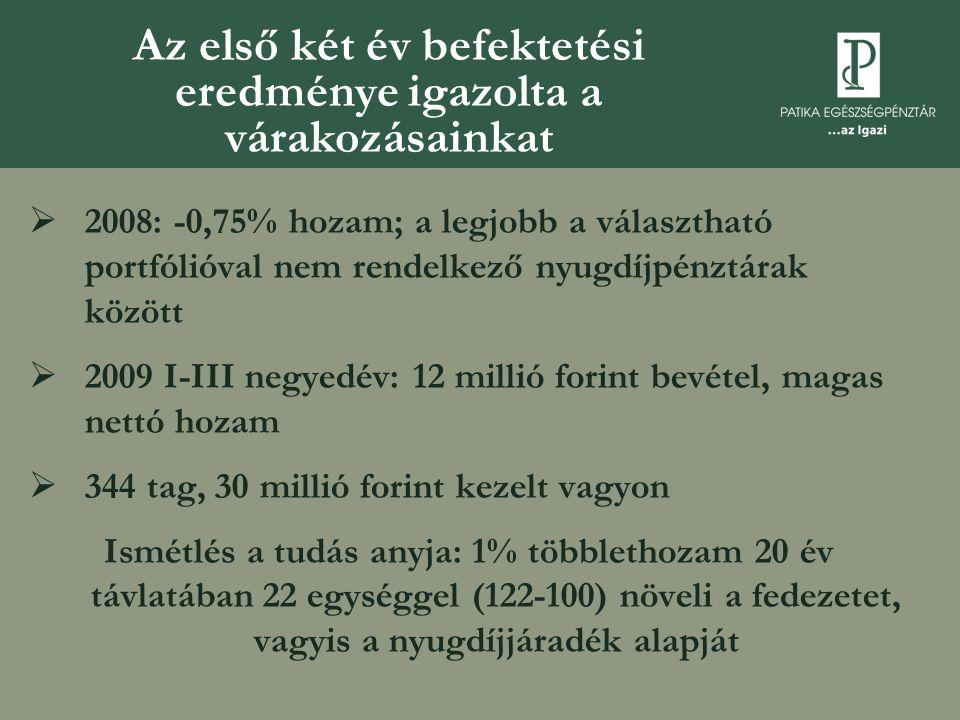  2008: -0,75% hozam; a legjobb a választható portfólióval nem rendelkező nyugdíjpénztárak között  2009 I-III negyedév: 12 millió forint bevétel, mag