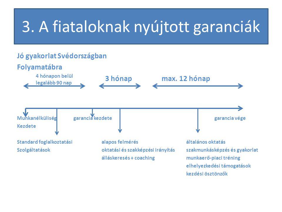 3. A fiataloknak nyújtott garanciák Jó gyakorlat Svédországban Folyamatábra 3 hónap max.