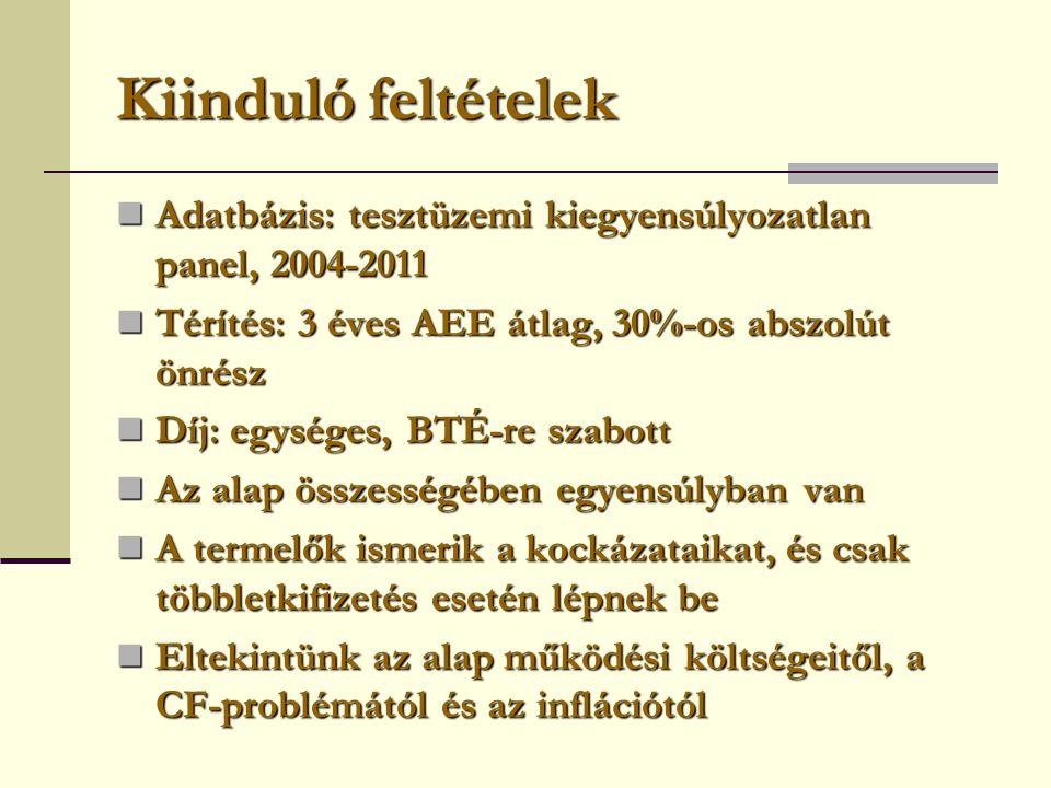 Kiinduló feltételek  Adatbázis: tesztüzemi kiegyensúlyozatlan panel, 2004-2011  Térítés: 3 éves AEE átlag, 30%-os abszolút önrész  Díj: egységes, B