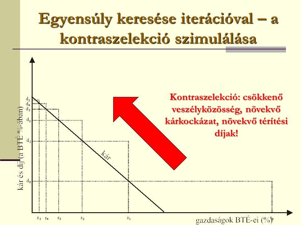 Egyensúly keresése iterációval – a kontraszelekció szimulálása Kontraszelekció: csökkenő veszélyközösség, növekvő kárkockázat, növekvő térítési díjak!