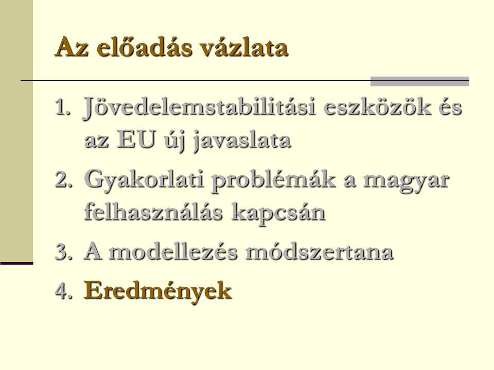 Az előadás vázlata 1. Jövedelemstabilitási eszközök és az EU új javaslata 2.