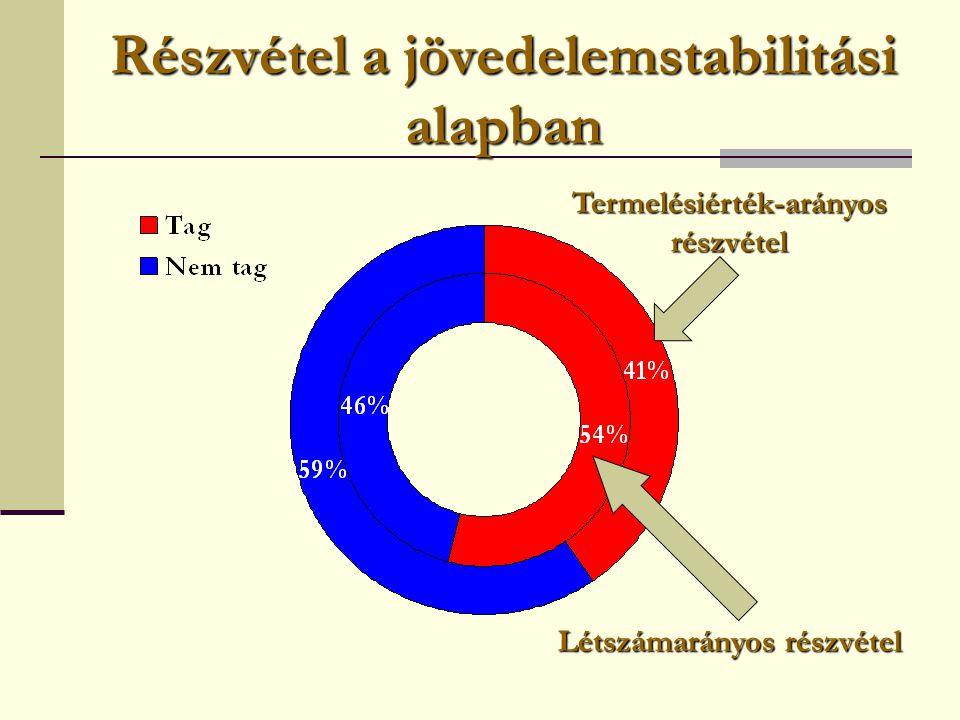 Részvétel a jövedelemstabilitási alapban Létszámarányos részvétel Termelésiérték-arányos részvétel