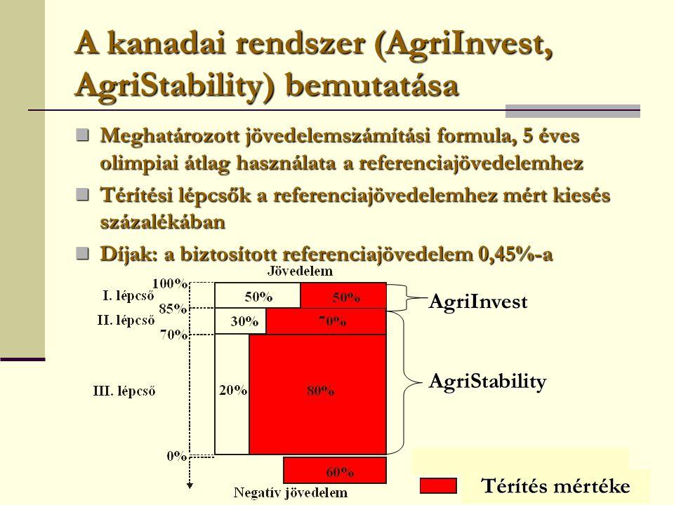 A kanadai rendszer (AgriInvest, AgriStability) bemutatása  Meghatározott jövedelemszámítási formula, 5 éves olimpiai átlag használata a referenciajövedelemhez  Térítési lépcsők a referenciajövedelemhez mért kiesés százalékában  Díjak: a biztosított referenciajövedelem 0,45%-a Térítés mértéke AgriInvest AgriStability