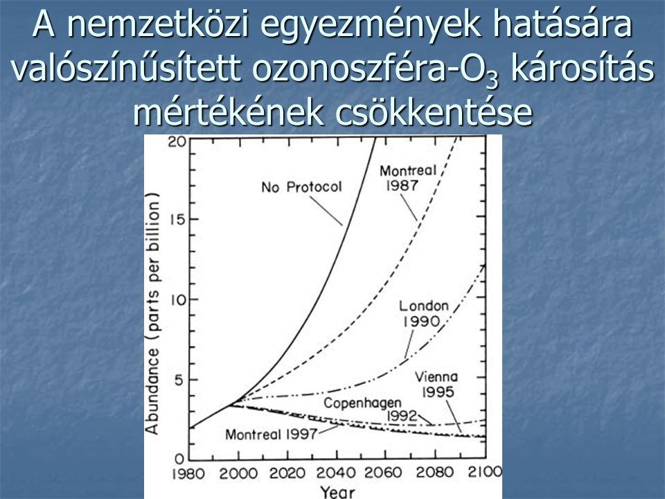A nemzetközi egyezmények hatására valószínűsített ozonoszféra-O 3 károsítás mértékének csökkentése