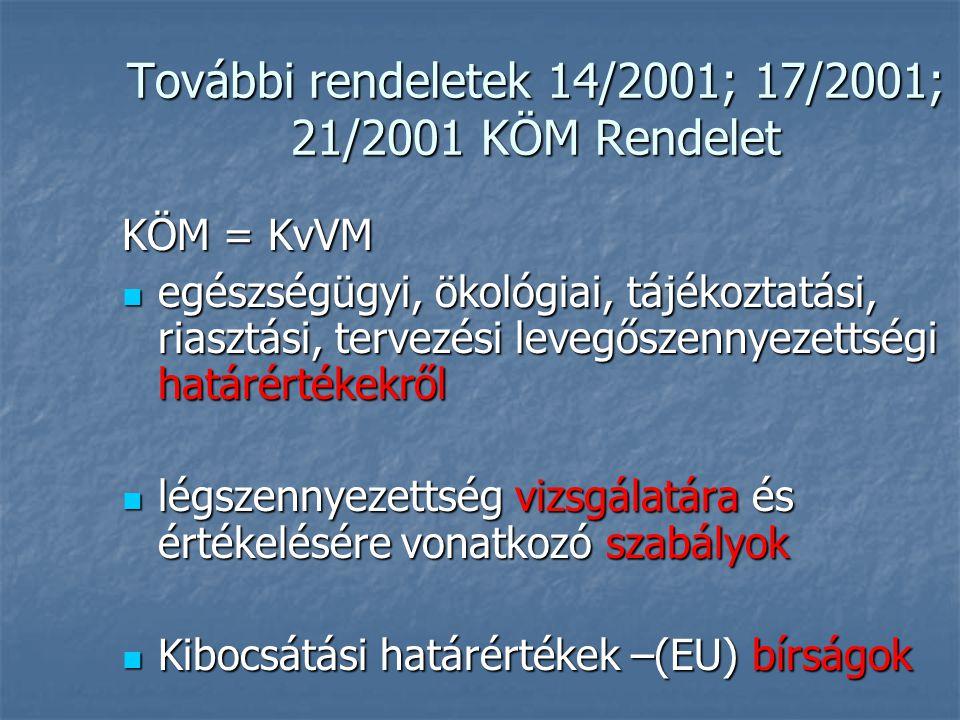 További rendeletek 14/2001; 17/2001; 21/2001 KÖM Rendelet KÖM = KvVM  egészségügyi, ökológiai, tájékoztatási, riasztási, tervezési levegőszennyezetts