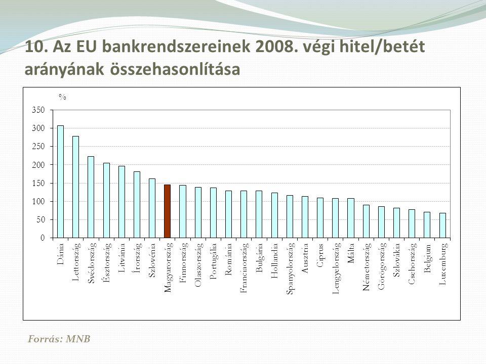 10. Az EU bankrendszereinek 2008. végi hitel/betét arányának összehasonlítása Forrás: MNB