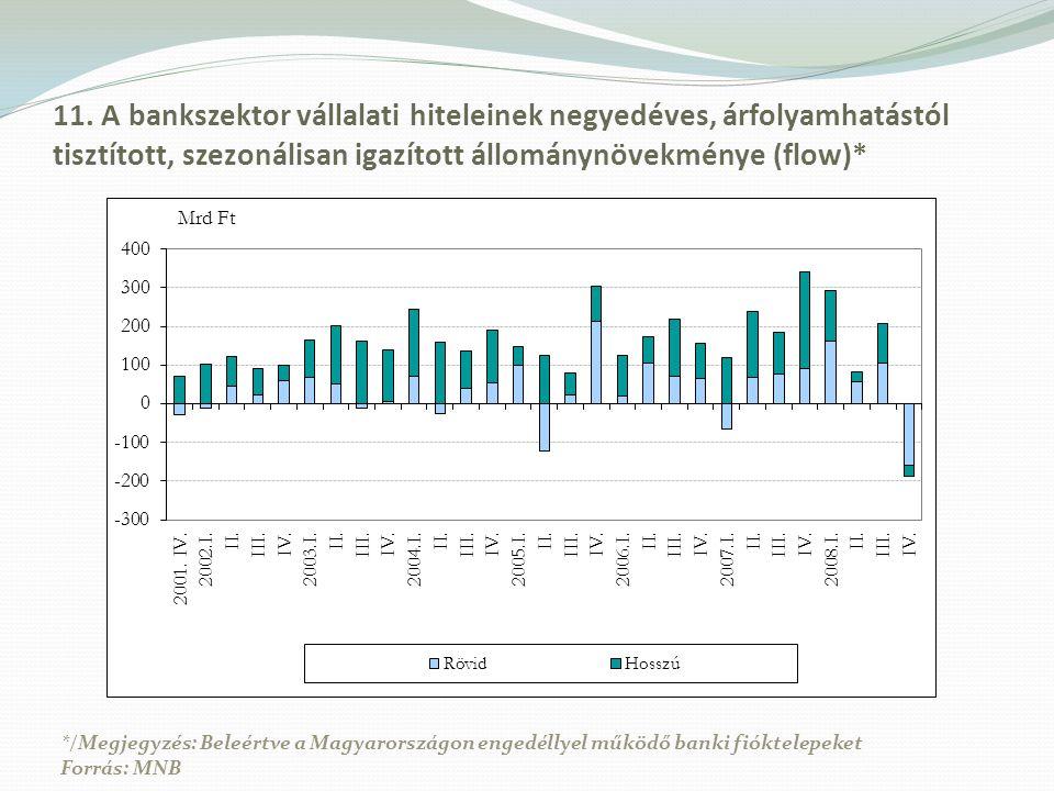 11. A bankszektor vállalati hiteleinek negyedéves, árfolyamhatástól tisztított, szezonálisan igazított állománynövekménye (flow)* */Megjegyzés: Beleér