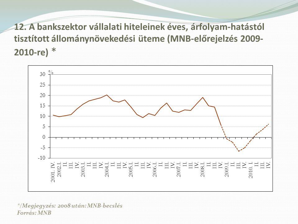 12. A bankszektor vállalati hiteleinek éves, árfolyam-hatástól tisztított állománynövekedési üteme (MNB-előrejelzés 2009- 2010-re) * */Megjegyzés: 200