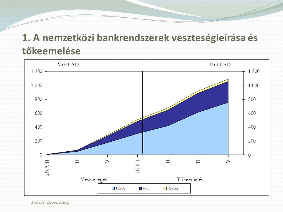 1. A nemzetközi bankrendszerek veszteségleírása és tőkeemelése Forrás: Bloomberg