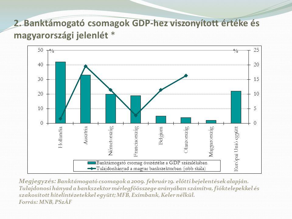 2. Banktámogató csomagok GDP-hez viszonyított értéke és magyarországi jelenlét * Megjegyzés: Banktámogató csomagok a 2009. február 19. előtti bejelent