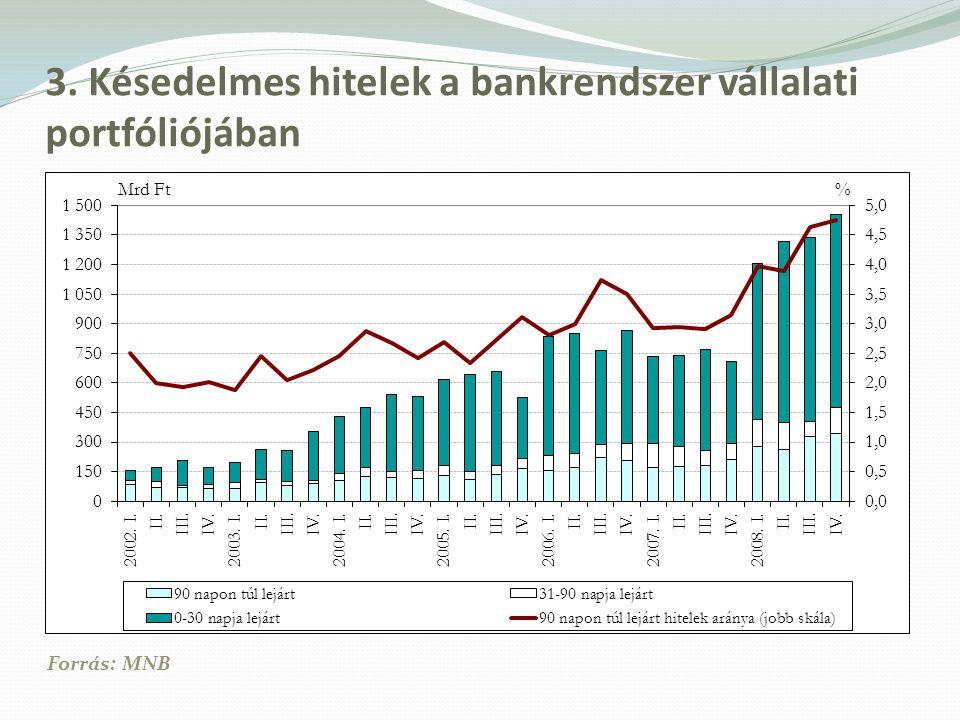 3. Késedelmes hitelek a bankrendszer vállalati portfóliójában Forrás: MNB