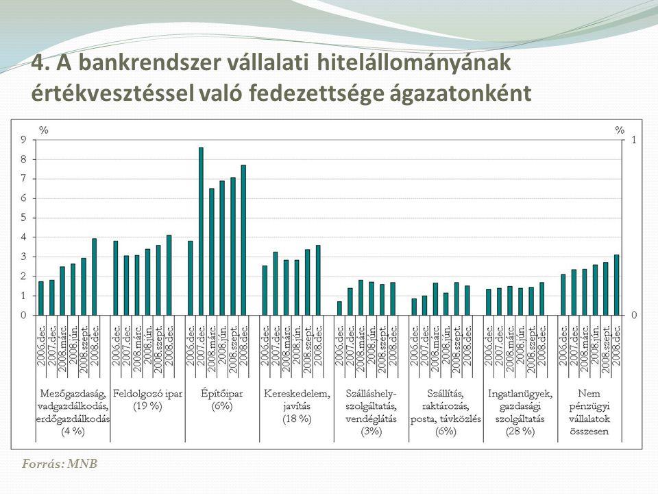 4. A bankrendszer vállalati hitelállományának értékvesztéssel való fedezettsége ágazatonként Forrás: MNB