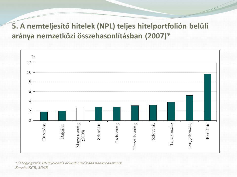 5. A nemteljesítő hitelek (NPL) teljes hitelportfolión belüli aránya nemzetközi összehasonlításban (2007)* */Megjegyzés: IRFS jelentés nélküli euró zó