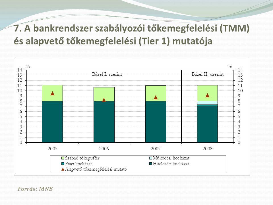 7. A bankrendszer szabályozói tőkemegfelelési (TMM) és alapvető tőkemegfelelési (Tier 1) mutatója Forrás: MNB