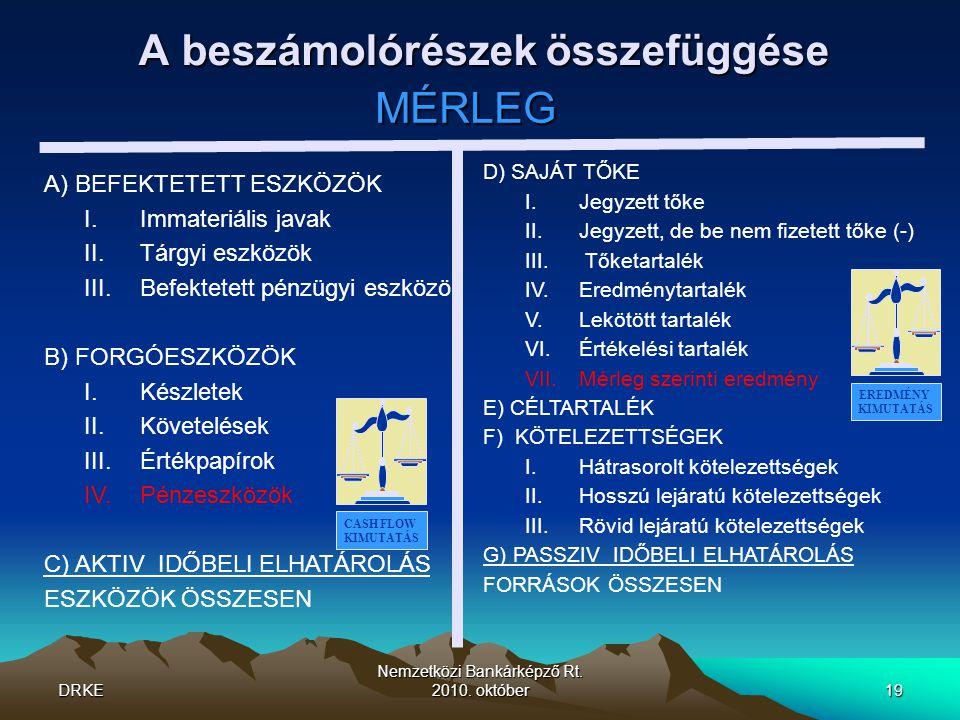DRKE Nemzetközi Bankárképző Rt. 2010. október19 A beszámolórészek összefüggése MÉRLEG A) BEFEKTETETT ESZKÖZÖK I.Immateriális javak II.Tárgyi eszközök
