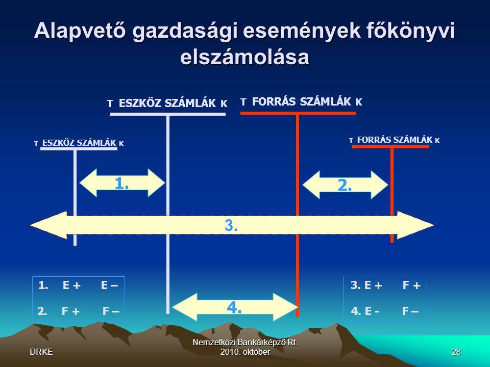 DRKE Nemzetközi Bankárképző Rt. 2010. október28 Alapvető gazdasági események főkönyvi elszámolása T ESZKÖZ SZÁMLÁK K T FORRÁS SZÁMLÁK K 1. 2. 4. 1.E +
