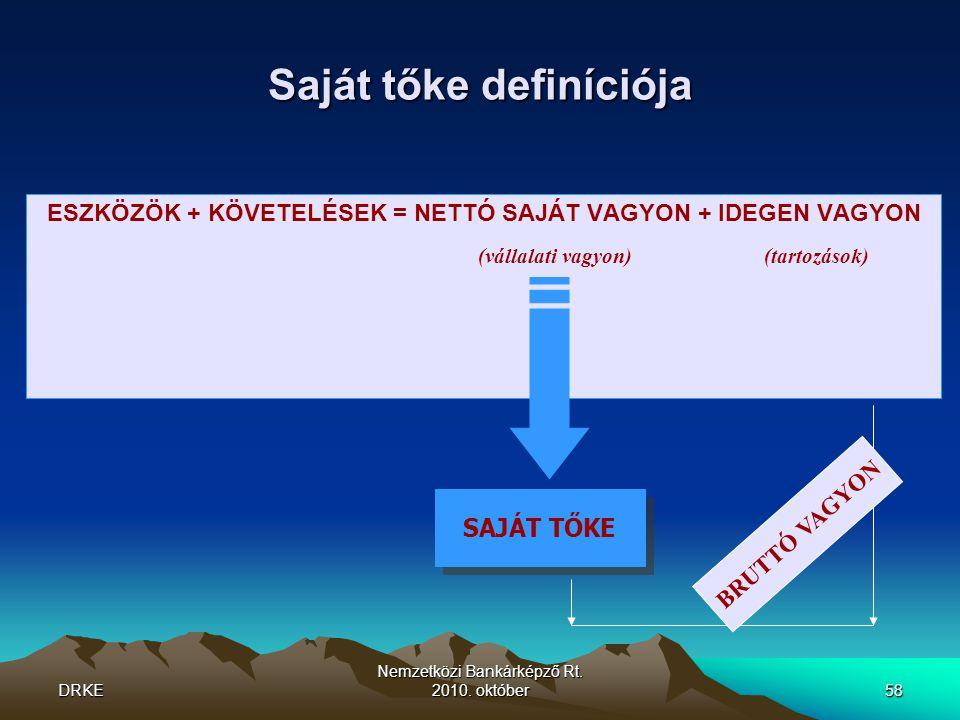 DRKE Nemzetközi Bankárképző Rt. 2010. október58 Saját tőke definíciója ESZKÖZÖK + KÖVETELÉSEK = NETTÓ SAJÁT VAGYON + IDEGEN VAGYON (vállalati vagyon)(