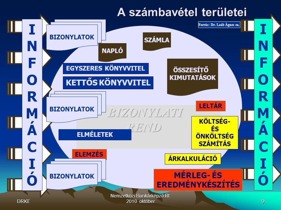 DRKE Nemzetközi Bankárképző Rt.2010. október10 Mérlegélméletek Forrás: Dr.