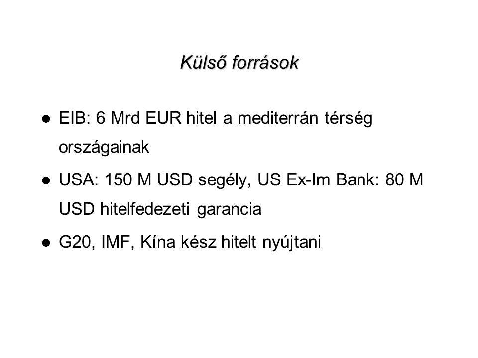 11 Külső források  EIB: 6 Mrd EUR hitel a mediterrán térség országainak  USA: 150 M USD segély, US Ex-Im Bank: 80 M USD hitelfedezeti garancia  G20, IMF, Kína kész hitelt nyújtani