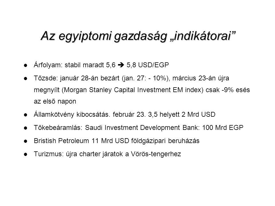 """12 Az egyiptomi gazdaság """"indikátorai  Árfolyam: stabil maradt 5,6  5,8 USD/EGP  Tőzsde: január 28-án bezárt (jan."""