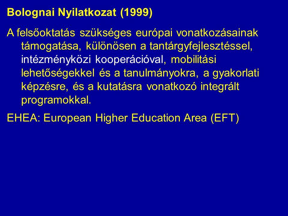 Bolognai Nyilatkozat (1999) A felsőoktatás szükséges európai vonatkozásainak támogatása, különösen a tantárgyfejlesztéssel, intézményközi kooperációva
