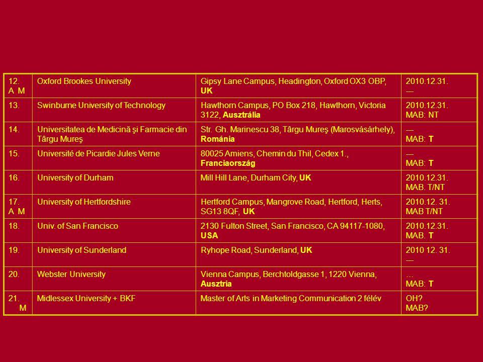 A MK területén engedéllyel működő külföldi felsőoktatási intézmények 12. A M Oxford Brookes UniversityGipsy Lane Campus, Headington, Oxford OX3 OBP, U