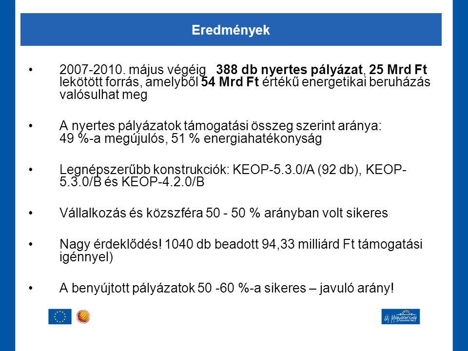 •2007-2010. május végéig 388 db nyertes pályázat, 25 Mrd Ft lekötött forrás, amelyből 54 Mrd Ft értékű energetikai beruházás valósulhat meg •A nyertes