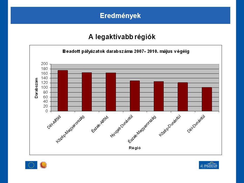 A legaktívabb régiók Eredmények