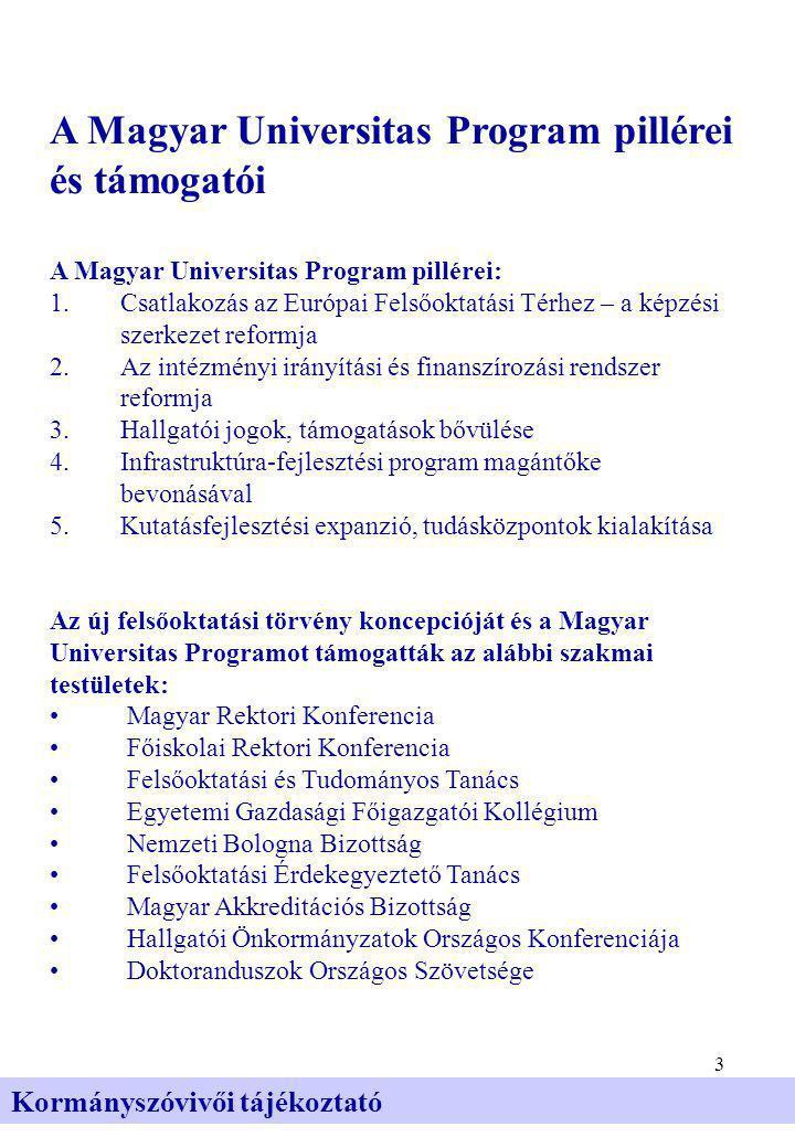 3 Kormányszóvivői tájékoztató A Magyar Universitas Program pillérei és támogatói A Magyar Universitas Program pillérei: 1.Csatlakozás az Európai Felsőoktatási Térhez – a képzési szerkezet reformja 2.Az intézményi irányítási és finanszírozási rendszer reformja 3.Hallgatói jogok, támogatások bővülése 4.Infrastruktúra-fejlesztési program magántőke bevonásával 5.Kutatásfejlesztési expanzió, tudásközpontok kialakítása Az új felsőoktatási törvény koncepcióját és a Magyar Universitas Programot támogatták az alábbi szakmai testületek: • Magyar Rektori Konferencia • Főiskolai Rektori Konferencia • Felsőoktatási és Tudományos Tanács • Egyetemi Gazdasági Főigazgatói Kollégium • Nemzeti Bologna Bizottság • Felsőoktatási Érdekegyeztető Tanács • Magyar Akkreditációs Bizottság • Hallgatói Önkormányzatok Országos Konferenciája • Doktoranduszok Országos Szövetsége