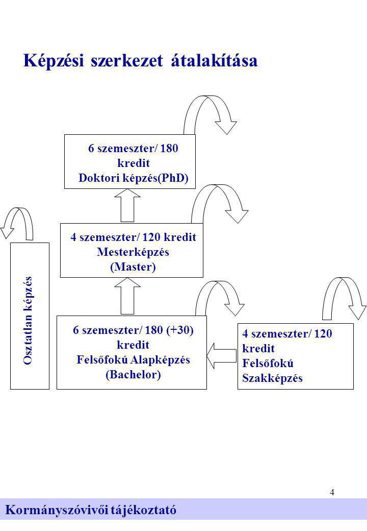 4 Kormányszóvivői tájékoztató Képzési szerkezet átalakítása 6 szemeszter/ 180 kredit Doktori képzés(PhD) Osztatlan képzés 4 szemeszter/ 120 kredit Mesterképzés (Master) 6 szemeszter/ 180 (+30) kredit Felsőfokú Alapképzés (Bachelor) 4 szemeszter/ 120 kredit Felsőfokú Szakképzés