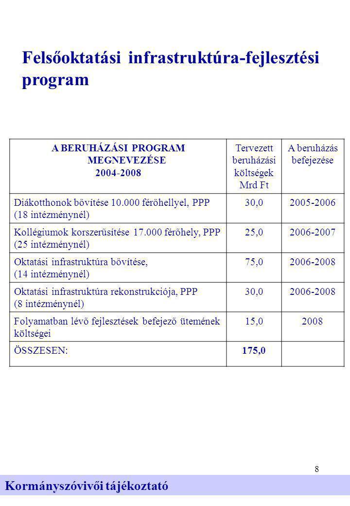 8 Kormányszóvivői tájékoztató Felsőoktatási infrastruktúra-fejlesztési program A BERUHÁZÁSI PROGRAM MEGNEVEZÉSE 2004-2008 Tervezett beruházási költségek Mrd Ft A beruházás befejezése Diákotthonok bővítése 10.000 férőhellyel, PPP (18 intézménynél) 30,02005-2006 Kollégiumok korszerűsítése 17.000 férőhely, PPP (25 intézménynél) 25,02006-2007 Oktatási infrastruktúra bővítése, (14 intézménynél) 75,02006-2008 Oktatási infrastruktúra rekonstrukciója, PPP (8 intézménynél) 30,02006-2008 Folyamatban lévő fejlesztések befejező ütemének költségei 15,02008 ÖSSZESEN:175,0