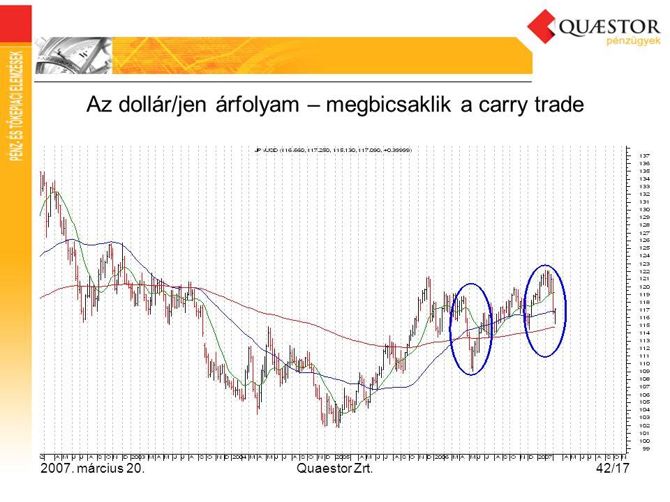 2007. március 20.Quaestor Zrt.42/17 Az dollár/jen árfolyam – megbicsaklik a carry trade