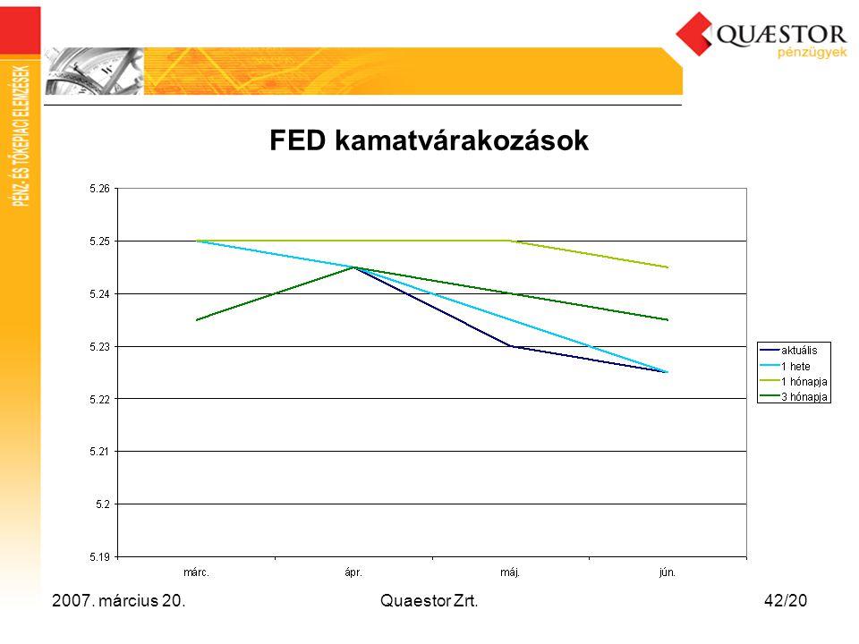 2007. március 20.Quaestor Zrt.42/20 FED kamatvárakozások