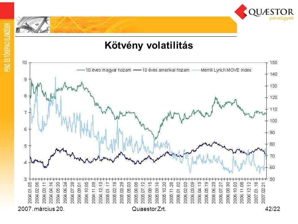 2007. március 20.Quaestor Zrt.42/22 Kötvény volatilitás