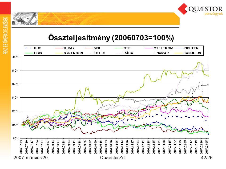 2007. március 20.Quaestor Zrt.42/25 Összteljesítmény (20060703=100%)